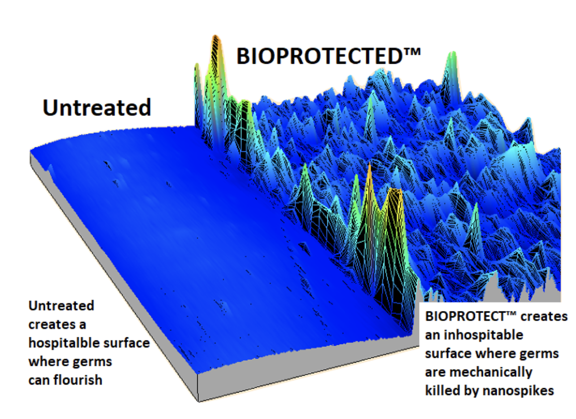 Bioprotect Antimicrobial Surface Protectant